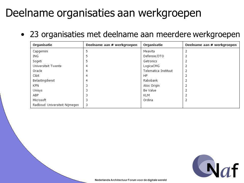 Nederlands Architectuur Forum voor de digitale wereld Deelname organisaties aan werkgroepen 23 organisaties met deelname aan meerdere werkgroepen Orga