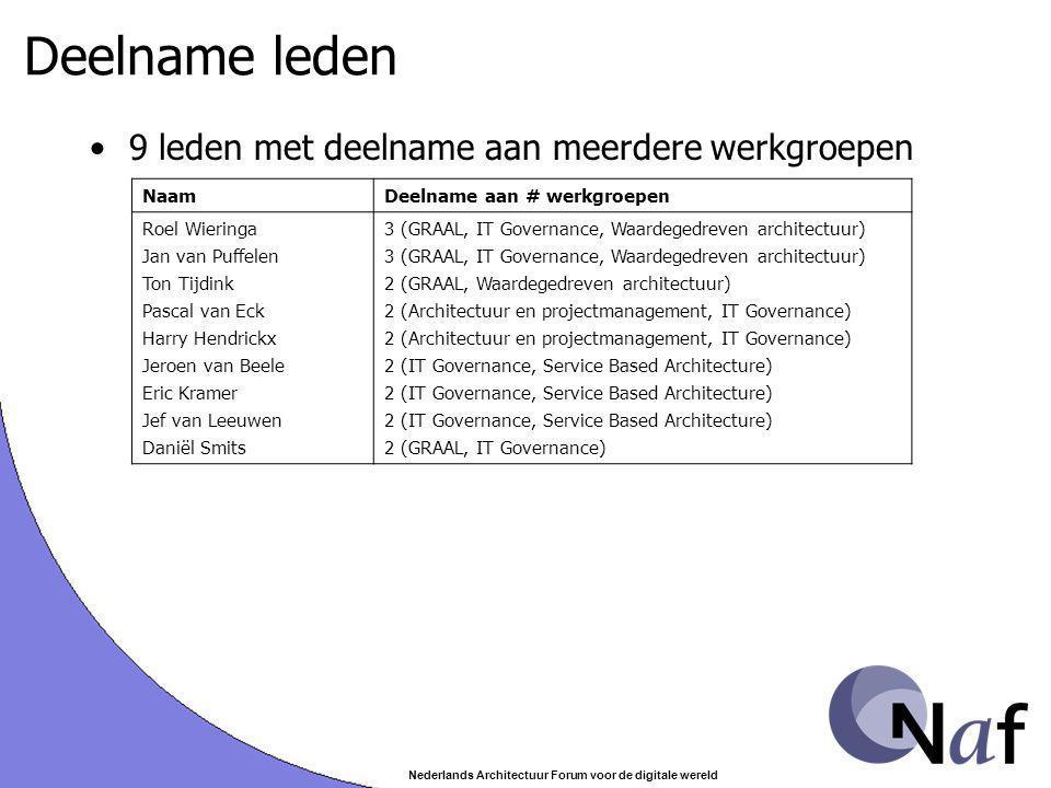 Nederlands Architectuur Forum voor de digitale wereld Deelname leden 9 leden met deelname aan meerdere werkgroepen NaamDeelname aan # werkgroepen Roel