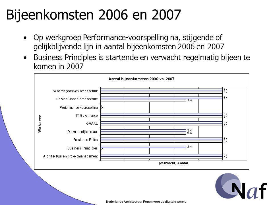 Nederlands Architectuur Forum voor de digitale wereld Bijeenkomsten 2006 en 2007 Op werkgroep Performance-voorspelling na, stijgende of gelijkblijvend