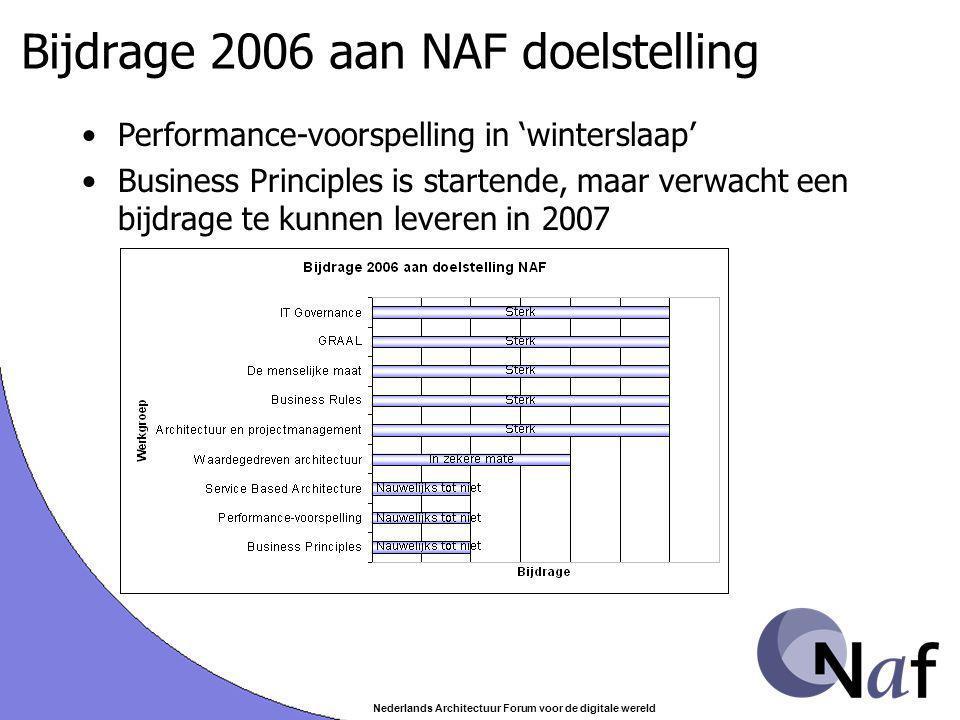 Nederlands Architectuur Forum voor de digitale wereld Verwachte resultaten voor 2007 STW Onderzoeksvoorstel Workshops LAC2007 Case Ordina of Belastingdienst Een boek (onder voorbehoud)