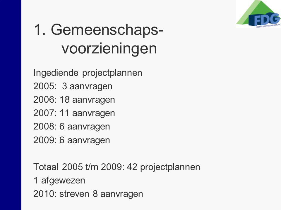 1. Gemeenschaps- voorzieningen Ingediende projectplannen 2005: 3 aanvragen 2006: 18 aanvragen 2007: 11 aanvragen 2008: 6 aanvragen 2009: 6 aanvragen T