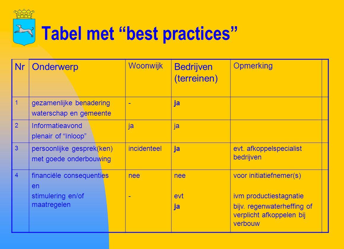 Tabel met best practices (vervolg) NrOnderwerp Woonwijk Bedrijven (terreinen Opmerking 5 realistisch doelen kwantiteit (v.o.) en kwaliteit (vervuiling) ja - ja 6 afspraken of afkoppelovereenkomst ja evt.