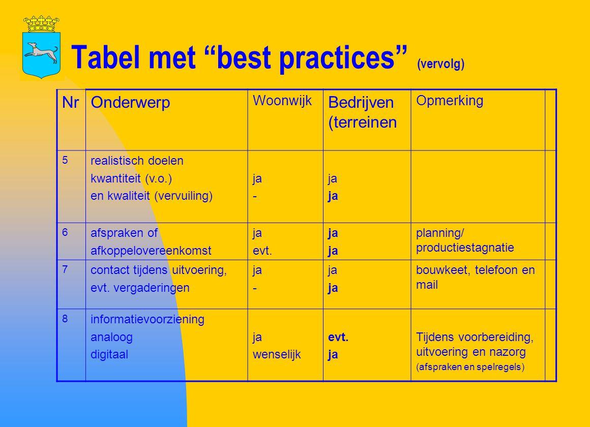 """Tabel met """"best practices"""" (vervolg) NrOnderwerp Woonwijk Bedrijven (terreinen Opmerking 5 realistisch doelen kwantiteit (v.o.) en kwaliteit (vervuili"""