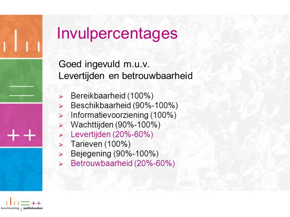 Invulpercentages Goed ingevuld m.u.v. Levertijden en betrouwbaarheid  Bereikbaarheid (100%)  Beschikbaarheid (90%-100%)  Informatievoorziening (100
