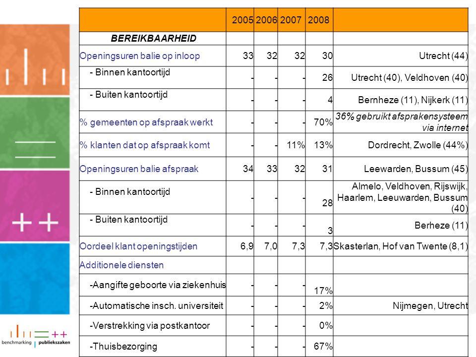 2005200620072008 BEREIKBAARHEID Openingsuren balie op inloop3332 30Utrecht (44) - Binnen kantoortijd ---26Utrecht (40), Veldhoven (40) - Buiten kantoortijd ---4Bernheze (11), Nijkerk (11) % gemeenten op afspraak werkt---70% 36% gebruikt afsprakensysteem via internet % klanten dat op afspraak komt--11%13%Dordrecht, Zwolle (44%) Openingsuren balie afspraak343332 31Leewarden, Bussum (45) - Binnen kantoortijd --- 28 Almelo, Veldhoven, Rijswijk, Haarlem, Leeuwarden, Bussum (40) - Buiten kantoortijd --- 3 Berheze (11) Oordeel klant openingstijden6,97,07,3 Skasterlan, Hof van Twente (8,1) Additionele diensten -Aangifte geboorte via ziekenhuis--- 17% -Automatische insch.