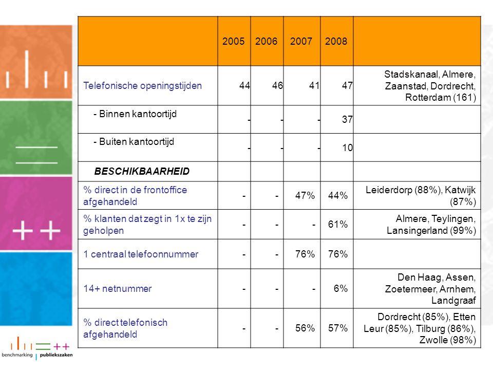 2005200620072008 Telefonische openingstijden44464147 Stadskanaal, Almere, Zaanstad, Dordrecht, Rotterdam (161) - Binnen kantoortijd ---37 - Buiten kan