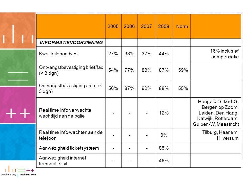 2005200620072008Norm INFORMATIEVOORZIENING Kwaliteitshandvest27%33%37%44% 16% inclusief compensatie Ontvangstbevestiging brief/fax (< 3 dgn) 54%77%83%87%59% Ontvangstbevestiging email (< 3 dgn) 56%87%92%88%55% Real time info verwachte wachttijd aan de balie ---12% Hengelo, Sittard-G, Bergen op Zoom, Leiden, Den Haag, Katwijk, Rotterdam, Gulpen-W, Maastricht Real time info wachten aan de telefoon ---3% Tilburg, Haarlem, Hilversum Aanwezigheid ticketsysteem---85% Aanwezigheid internet transactiezuil ---46%