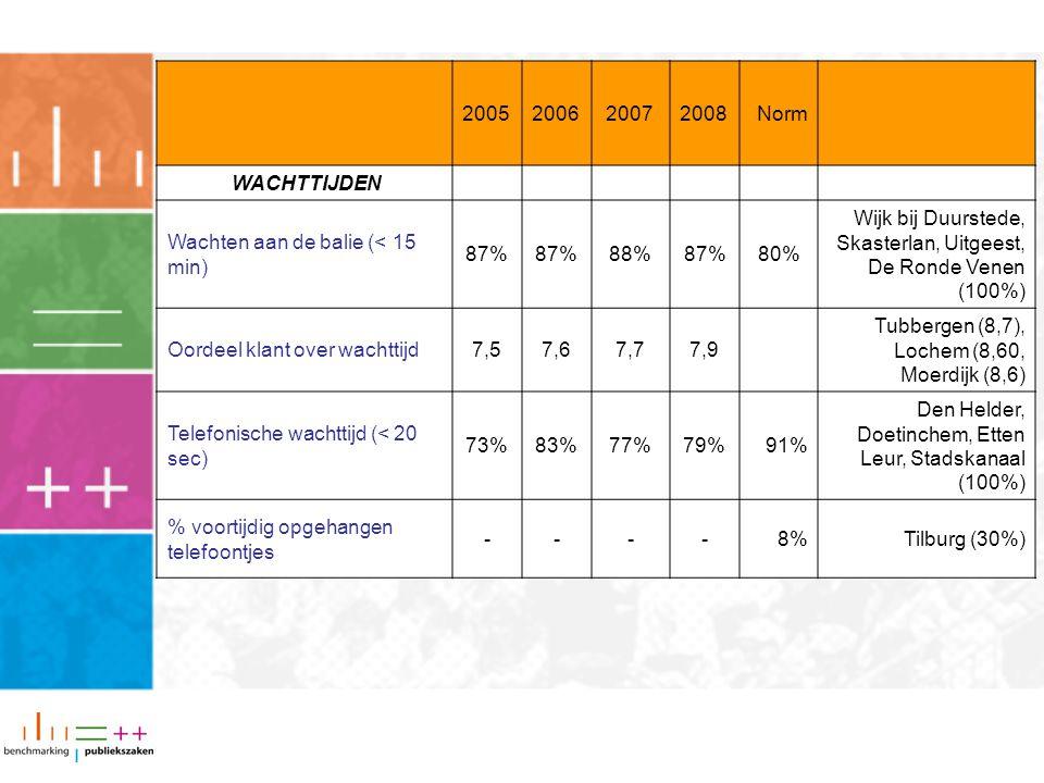 2005200620072008Norm WACHTTIJDEN Wachten aan de balie (< 15 min) 87% 88%87%80% Wijk bij Duurstede, Skasterlan, Uitgeest, De Ronde Venen (100%) Oordeel klant over wachttijd7,57,67,77,9 Tubbergen (8,7), Lochem (8,60, Moerdijk (8,6) Telefonische wachttijd (< 20 sec) 73%83%77%79%91% Den Helder, Doetinchem, Etten Leur, Stadskanaal (100%) % voortijdig opgehangen telefoontjes ----8%Tilburg (30%)
