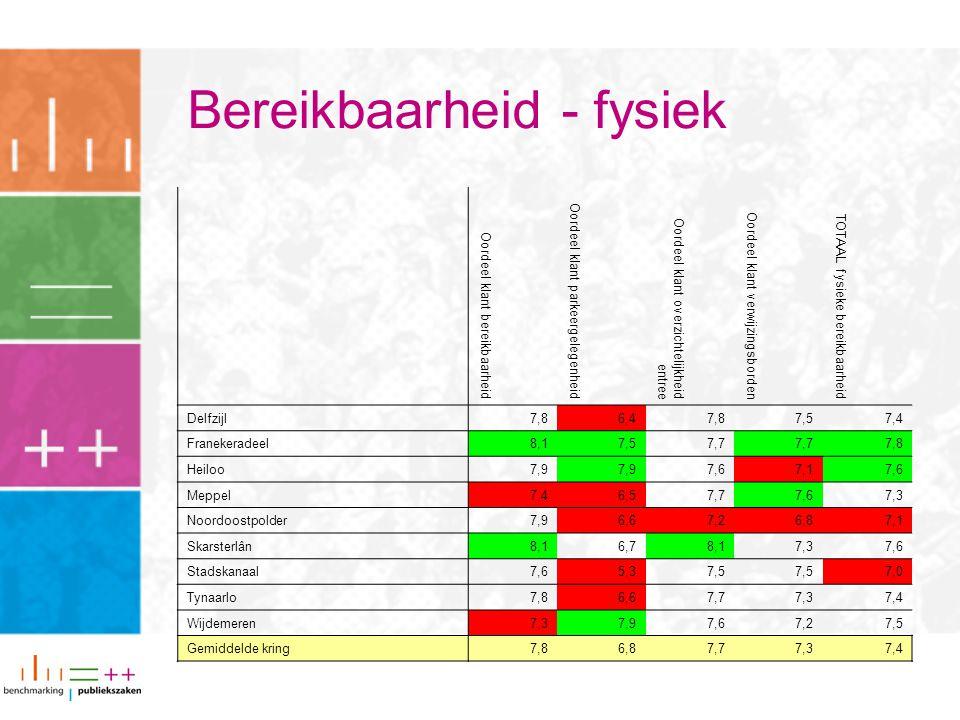 Bereikbaarheid - fysiek Oordeel klant bereikbaarheid Oordeel klant parkeergelegenheid Oordeel klant overzichtelijkheid entree Oordeel klant verwijzingsborden TOTAAL fysieke bereikbaarheid Delfzijl7,86,47,87,57,4 Franekeradeel8,17,57,7 7,8 Heiloo7,9 7,67,17,6 Meppel7,46,57,77,67,3 Noordoostpolder7,96,67,26,87,1 Skarsterlân8,16,78,17,37,6 Stadskanaal7,65,37,5 7,0 Tynaarlo7,86,67,77,37,4 Wijdemeren7,37,97,67,27,5 Gemiddelde kring7,86,87,77,37,4
