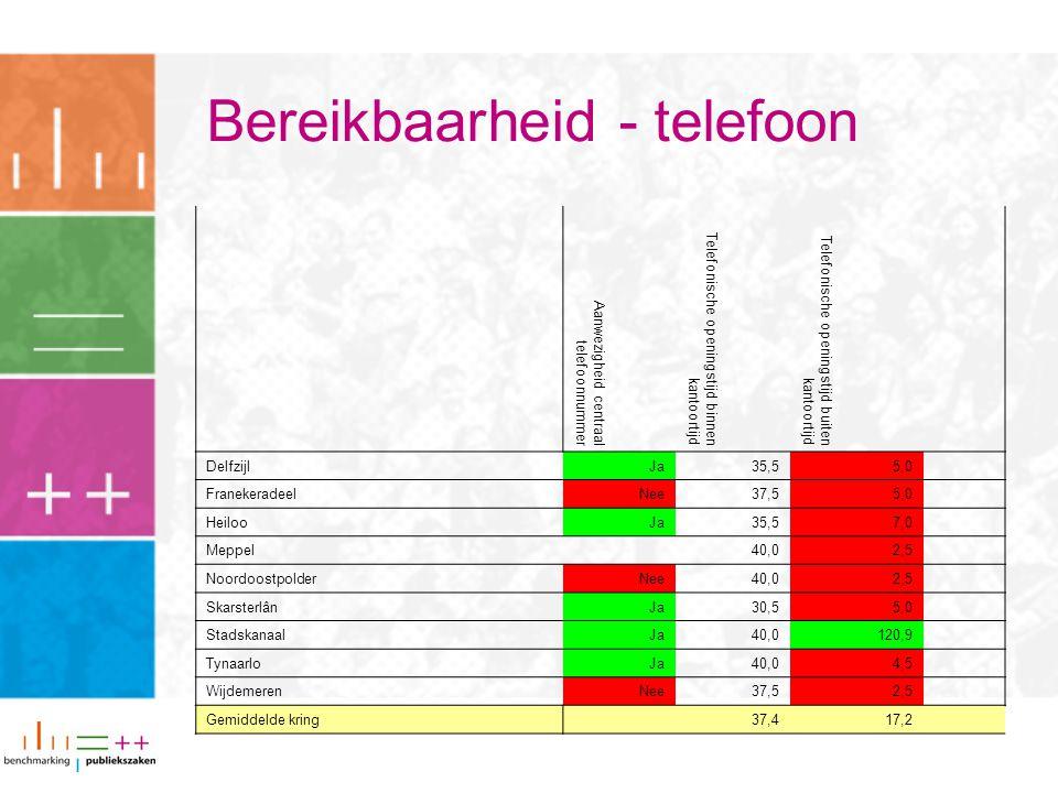 Bereikbaarheid - telefoon Aanwezigheid centraal telefoonnummer Telefonische openingstijd binnen kantoortijd Telefonische openingstijd buiten kantoortijd DelfzijlJa35,55,0 FranekeradeelNee37,55,0 HeilooJa35,57,0 Meppel 40,02,5 NoordoostpolderNee40,02,5 SkarsterlânJa30,55,0 StadskanaalJa40,0120,9 TynaarloJa40,04,5 WijdemerenNee37,52,5 Gemiddelde kring 37,417,2