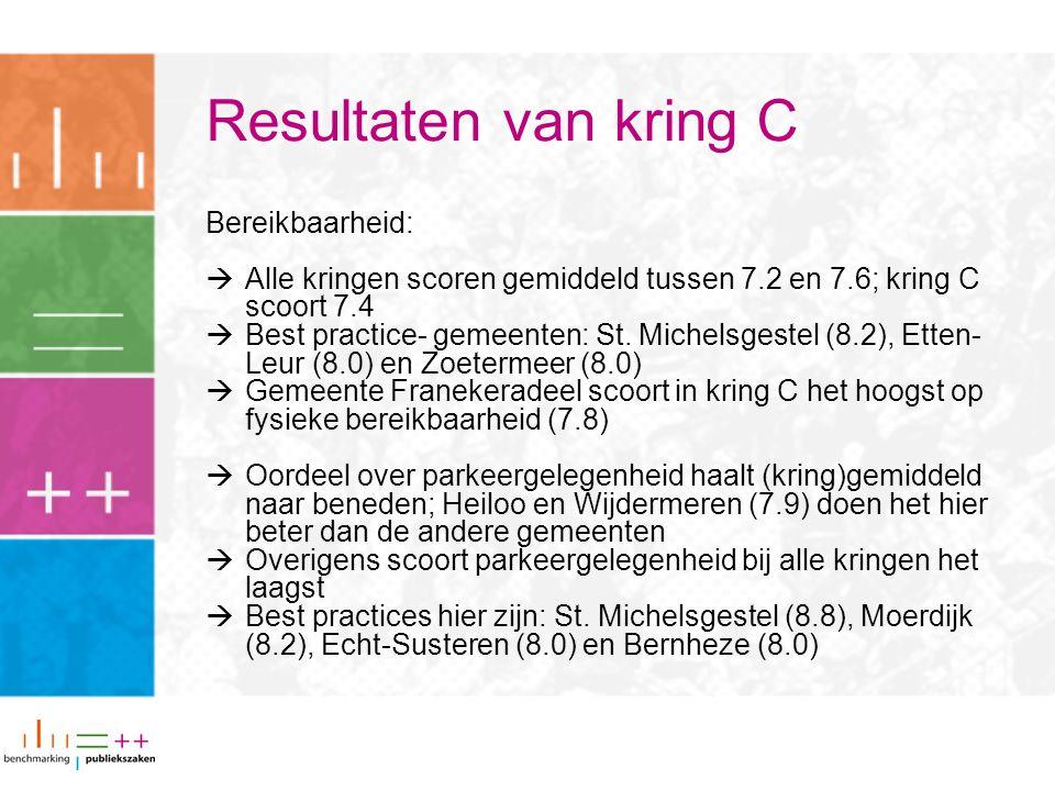 Resultaten van kring C Bereikbaarheid:  Alle kringen scoren gemiddeld tussen 7.2 en 7.6; kring C scoort 7.4  Best practice- gemeenten: St.