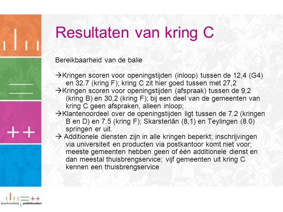 Resultaten van kring C Bereikbaarheid van de balie  Kringen scoren voor openingstijden (inloop) tussen de 12,4 (G4) en 32.7 (kring F); kring C zit hi