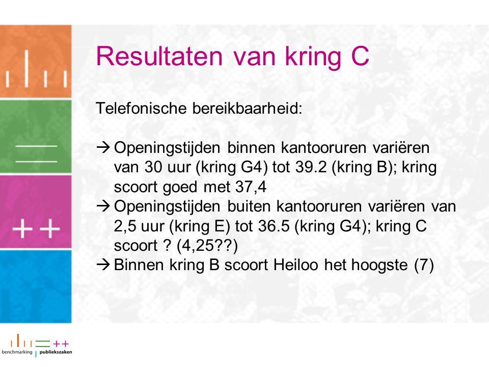 Resultaten van kring C Telefonische bereikbaarheid:  Openingstijden binnen kantooruren variëren van 30 uur (kring G4) tot 39.2 (kring B); kring scoort goed met 37,4  Openingstijden buiten kantooruren variëren van 2,5 uur (kring E) tot 36.5 (kring G4); kring C scoort .