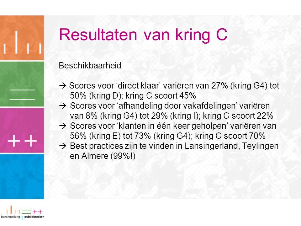 Resultaten van kring C Beschikbaarheid  Scores voor 'direct klaar' variëren van 27% (kring G4) tot 50% (kring D): kring C scoort 45%  Scores voor 'afhandeling door vakafdelingen' variëren van 8% (kring G4) tot 29% (kring I); kring C scoort 22%  Scores voor 'klanten in één keer geholpen' variëren van 56% (kring E) tot 73% (kring G4); kring C scoort 70%  Best practices zijn te vinden in Lansingerland, Teylingen en Almere (99%!)