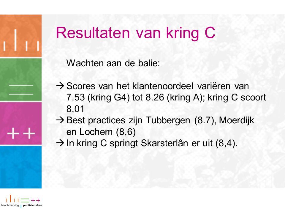 Resultaten van kring C Wachten aan de balie:  Scores van het klantenoordeel variëren van 7.53 (kring G4) tot 8.26 (kring A); kring C scoort 8.01  Best practices zijn Tubbergen (8.7), Moerdijk en Lochem (8,6)  In kring C springt Skarsterlân er uit (8,4).