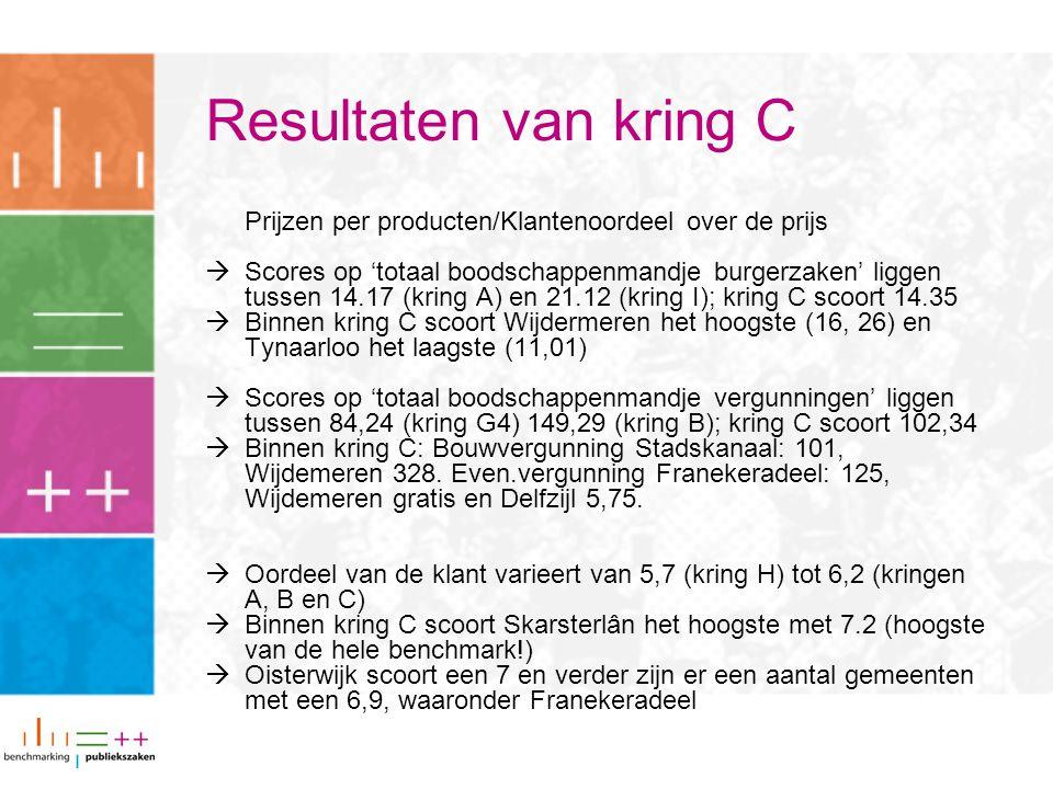 Resultaten van kring C Prijzen per producten/Klantenoordeel over de prijs  Scores op 'totaal boodschappenmandje burgerzaken' liggen tussen 14.17 (kring A) en 21.12 (kring I); kring C scoort 14.35  Binnen kring C scoort Wijdermeren het hoogste (16, 26) en Tynaarloo het laagste (11,01)  Scores op 'totaal boodschappenmandje vergunningen' liggen tussen 84,24 (kring G4) 149,29 (kring B); kring C scoort 102,34  Binnen kring C: Bouwvergunning Stadskanaal: 101, Wijdemeren 328.