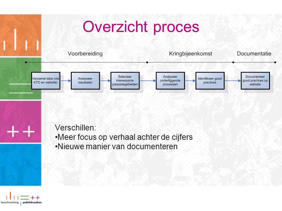 Verschillen: Meer focus op verhaal achter de cijfers Nieuwe manier van documenteren Overzicht proces