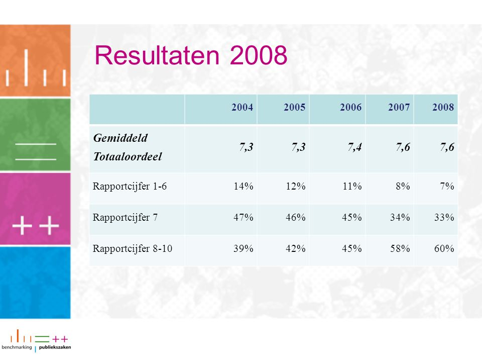Resultaten 2008 20042005200620072008 Gemiddeld Totaaloordeel 7,3 7,47,6 Rapportcijfer 1-614%12%11%8%7% Rapportcijfer 747%46%45%34%33% Rapportcijfer 8-1039%42%45%58%60%