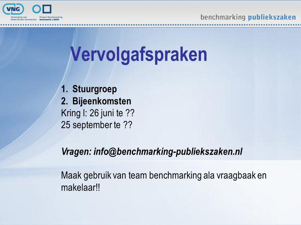 Vervolgafspraken Vragen: info@benchmarking-publiekszaken.nl Maak gebruik van team benchmarking ala vraagbaak en makelaar!.