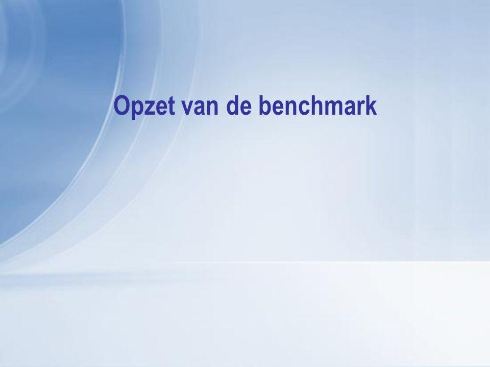 Benchmarkmodel 2008 Kenmerken v.d.organisatie Resultaten (prestaties)Tevredenheid 1.