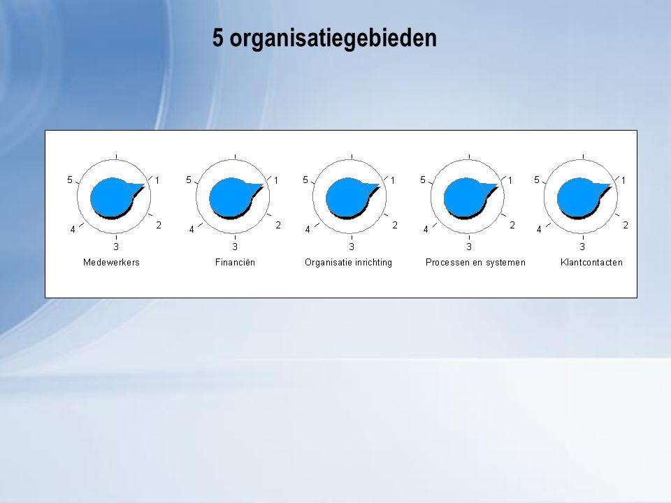 5 organisatiegebieden