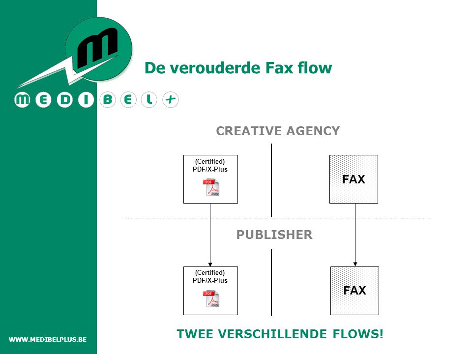 MEDIA AGENCY Exporteert een Delivery note XML uit Order Entry systeem CREATIVE AGENCY Java applet (MAC &PC ) Acrobat Plug-in (MAC OSX Acrobat 6 en Acrobat 7) PUBLISHER XMP Extract Server (Windows) (Certified) PDF/X-Plus met AdTicket - Aanvullen - Afprinten AdTicket via e-mail - Ingave Presettings per Java applet - Afprinten Delivery note - Delivery note XML importeren in AdTicket XML - Aanpassen en opslaan AdTicket Delivery note XML Delivery note XML + AdTicket XML XMP Extract Server (Certified) PDF/X-Plus met AdTicket AdTicket XML Java applet*.