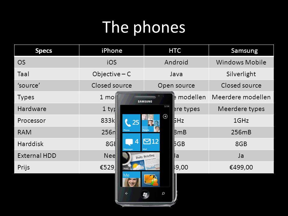 The phones Specs OSiOSAndroidWindows Mobile TaalObjective – CJavaSilverlight 'source'Closed sourceOpen sourceClosed source Types1 modelMeerdere modellen Hardware1 typeMeerdere types Processor833kHZ1GHz RAM256mB768mB256mB Harddisk8GB1,5GB8GB External HDDNeenJa Prijs€529,00€549,00€499,00 iPhone HTC Samsung
