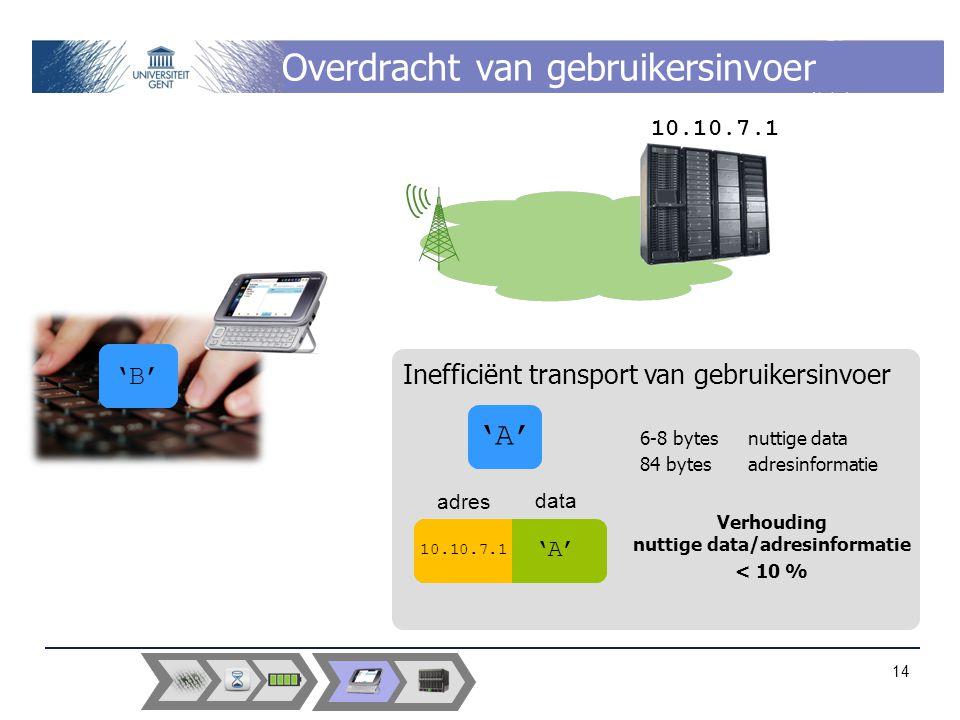 'B' Overdracht van gebruikersinvoer 14 'A' data adres 10.10.7.1 'A' Verhouding nuttige data/adresinformatie < 10 % Inefficiënt transport van gebruikersinvoer 6-8 bytes nuttige data 84 bytes adresinformatie 10.10.7.1 'B' 'A'