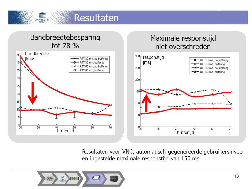 Resultaten Maximale responstijd niet overschreden Bandbreedtebesparing tot 78 % buffertijd bandbreedte [kbps] buffertijd responstijd [ms] 18 Resultaten voor VNC, automatisch gegenereerde gebruikersinvoer en ingestelde maximale responstijd van 150 ms