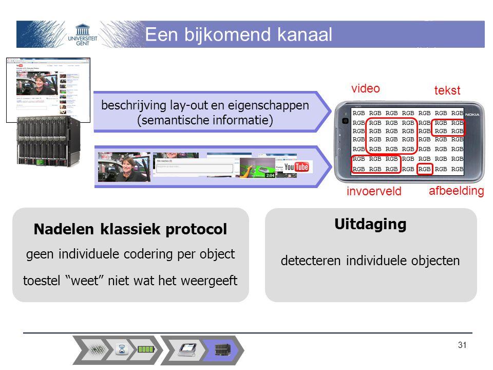 Een bijkomend kanaal 31 RGB RGB RGB RGB RGB RGB RGB RGB RGB RGB RGB RGB RGB RGB RGB RGB RGB RGB RGB RGB RGB RGB RGB RGB RGB RGB RGB RGB RGB RGB RGB RGB RGB RGB RGB beschrijving lay-out en eigenschappen (semantische informatie) video invoerveld tekst afbeelding Uitdaging detecteren individuele objecten Nadelen klassiek protocol geen individuele codering per object toestel weet niet wat het weergeeft