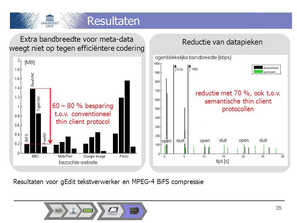 Resultaten Reductie van datapieken bezochte website [MB] Extra bandbreedte voor meta-data weegt niet op tegen efficiëntere codering 60 – 80 % besparing t.o.v.