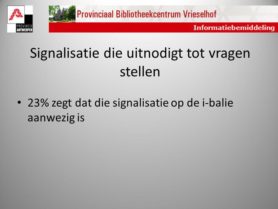 Signalisatie die uitnodigt tot vragen stellen 23% zegt dat die signalisatie op de i-balie aanwezig is