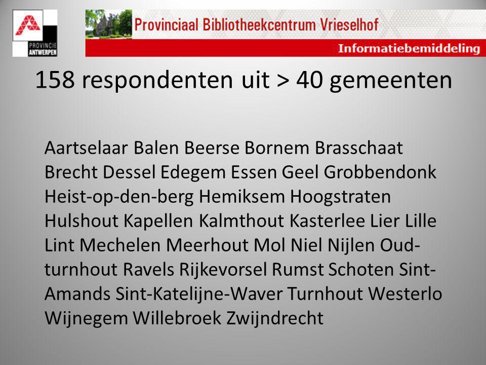 158 respondenten uit > 40 gemeenten Aartselaar Balen Beerse Bornem Brasschaat Brecht Dessel Edegem Essen Geel Grobbendonk Heist-op-den-berg Hemiksem H