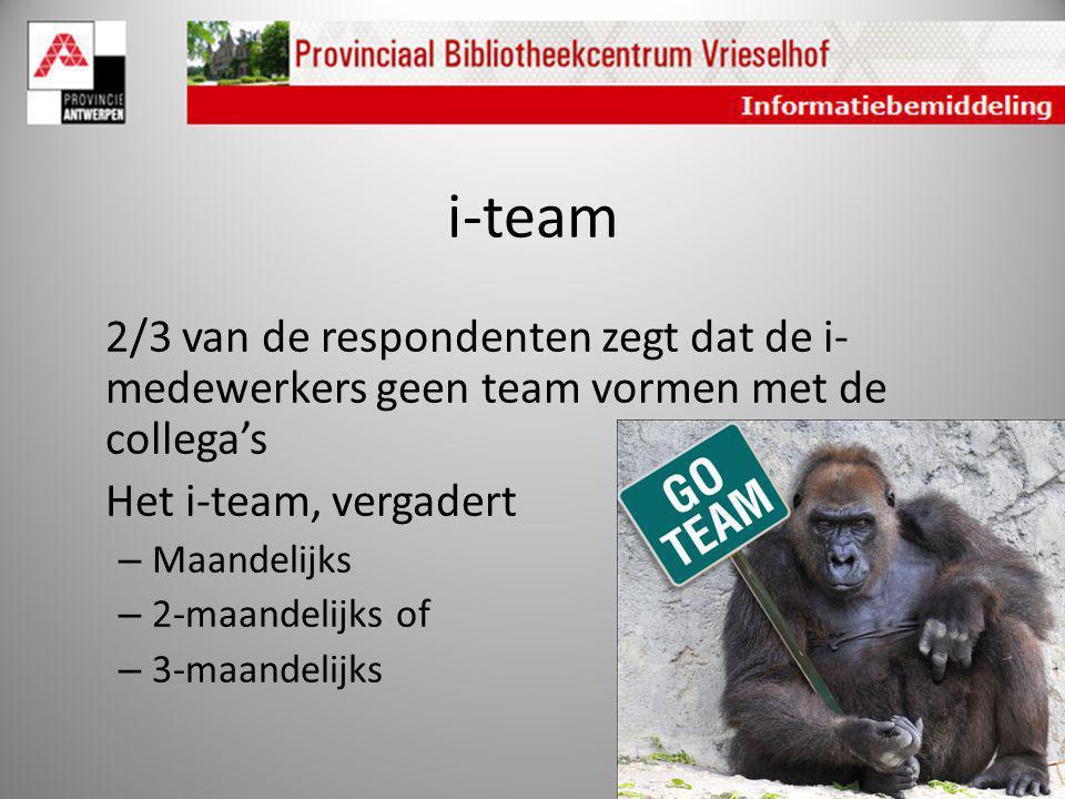 i-team 2/3 van de respondenten zegt dat de i- medewerkers geen team vormen met de collega's Het i-team, vergadert – Maandelijks – 2-maandelijks of – 3