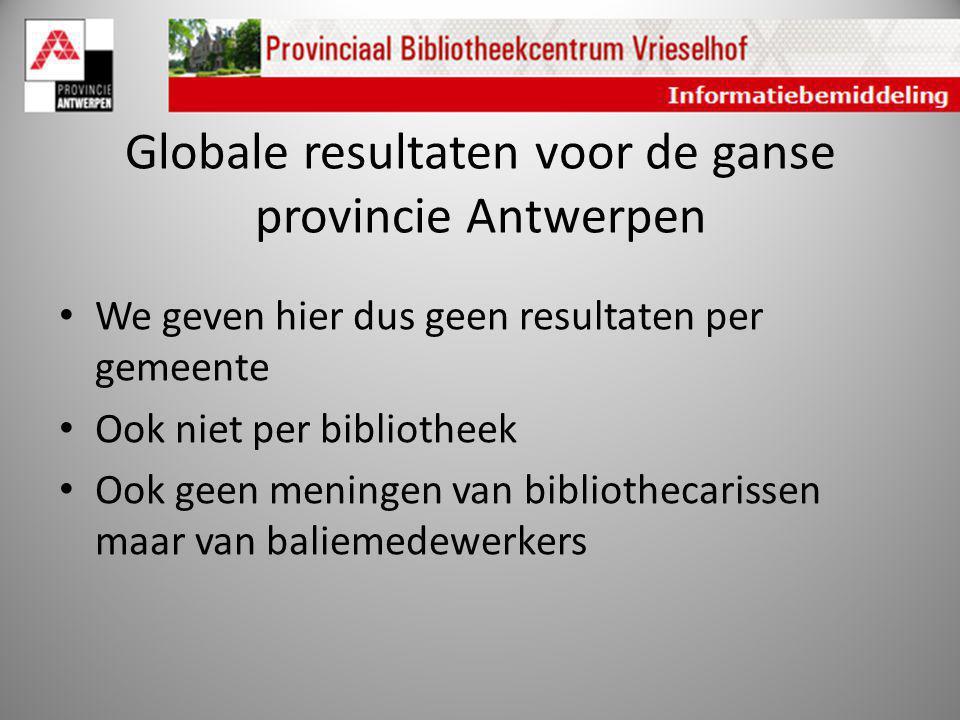 Globale resultaten voor de ganse provincie Antwerpen We geven hier dus geen resultaten per gemeente Ook niet per bibliotheek Ook geen meningen van bib