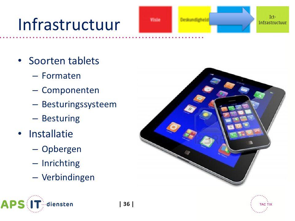 | 36 | Infrastructuur Soorten tablets – Formaten – Componenten – Besturingssysteem – Besturing Installatie – Opbergen – Inrichting – Verbindingen