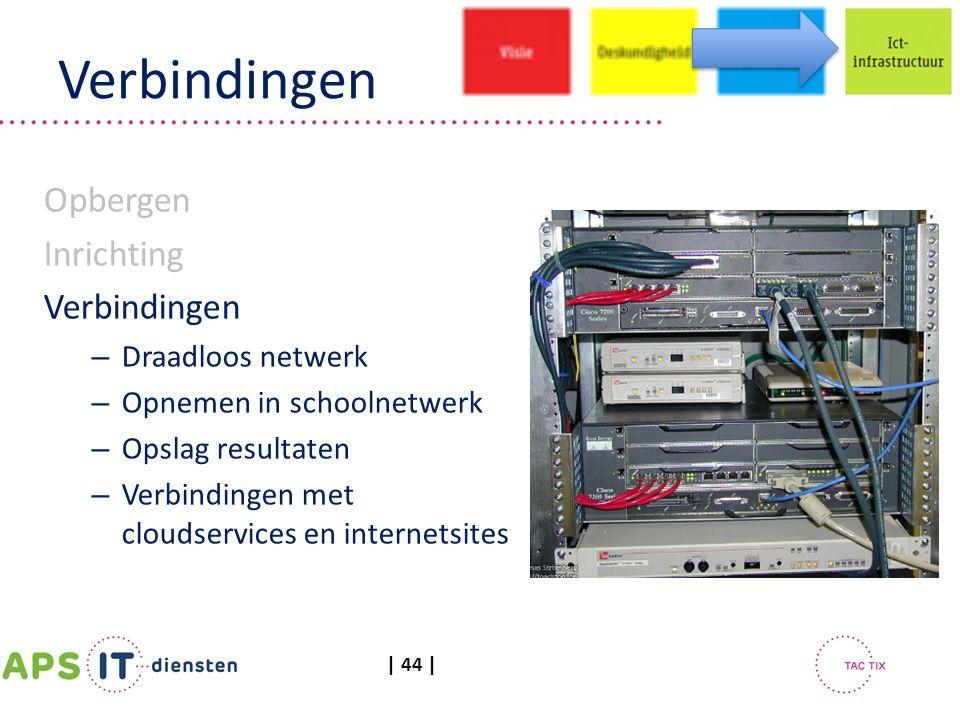 | 44 | Verbindingen Opbergen Inrichting Verbindingen – Draadloos netwerk – Opnemen in schoolnetwerk – Opslag resultaten – Verbindingen met cloudservic