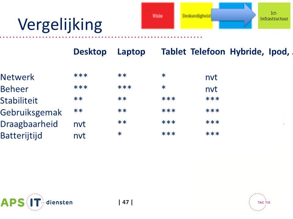 | 47 | Vergelijking DesktopLaptopTabletTelefoon Hybride, Ipod, …. Netwerk*** ** *nvt Beheer*******nvt Stabiliteit ********** Gebruiksgemak********** D