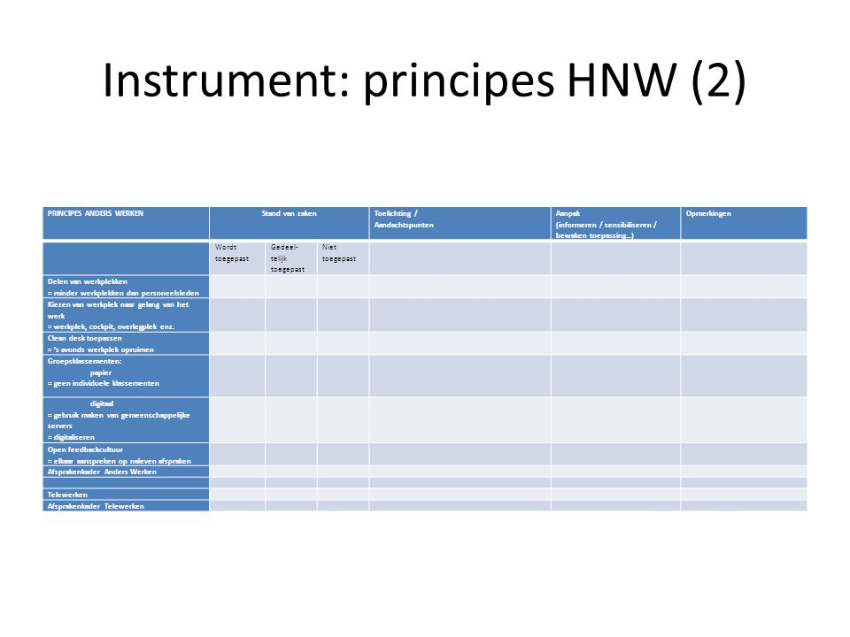 Instrument: principes HNW (2) PRINCIPES ANDERS WERKENStand van zaken Toelichting / Aandachtspunten Aanpak (informeren / sensibiliseren / bewaken toepassing…) Opmerkingen Wordt toegepast Gedeel- telijk toegepast Niet toegepast Delen van werkplekken = minder werkplekken dan personeelsleden Kiezen van werkplek naar gelang van het werk = werkplek, cockpit, overlegplek enz.