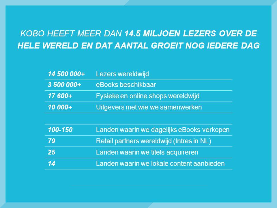 KOBO HEEFT MEER DAN 14.5 MILJOEN LEZERS OVER DE HELE WERELD EN DAT AANTAL GROEIT NOG IEDERE DAG 14 500 000+Lezers wereldwijd 3 500 000+eBooks beschikbaar 17 600+Fysieke en online shops wereldwijd 10 000+Uitgevers met wie we samenwerken 100-150Landen waarin we dagelijks eBooks verkopen 79Retail partners wereldwijd (Intres in NL) 25Landen waarin we titels acquireren 14Landen waarin we lokale content aanbieden