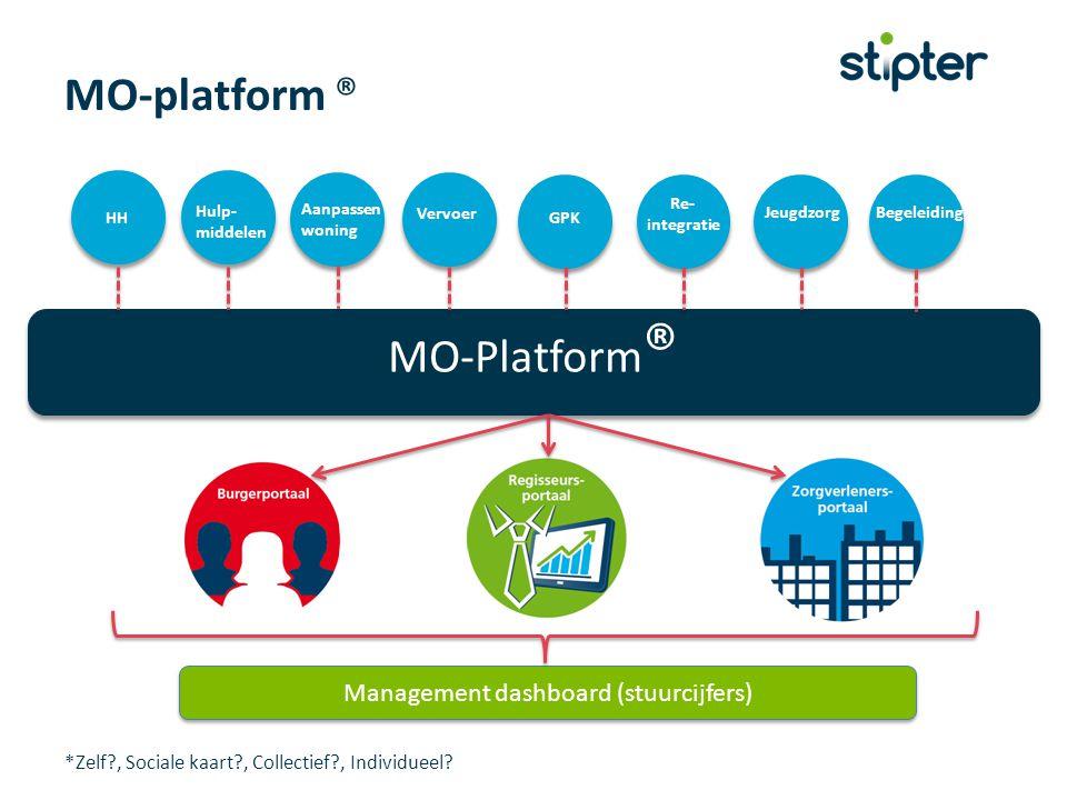 MO-Platform ® Collectief? Verpleging MO-platform ® Management dashboard (stuurcijfers) HH Hulp- middelen Aanpassen woning Vervoer GPK JeugdzorgBegelei