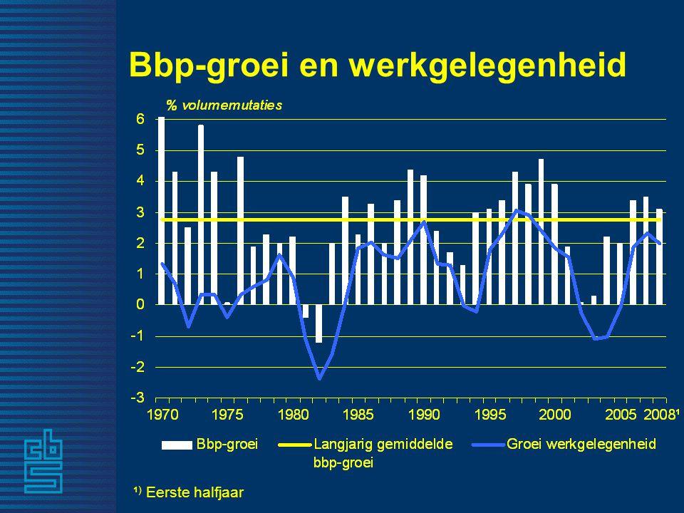 Bbp-groei en werkgelegenheid ¹ ) Eerste halfjaar