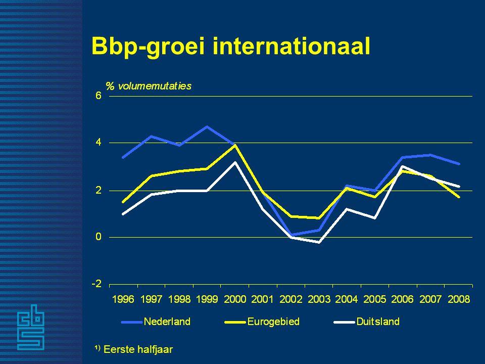Bbp-groei internationaal ¹ ) Eerste halfjaar