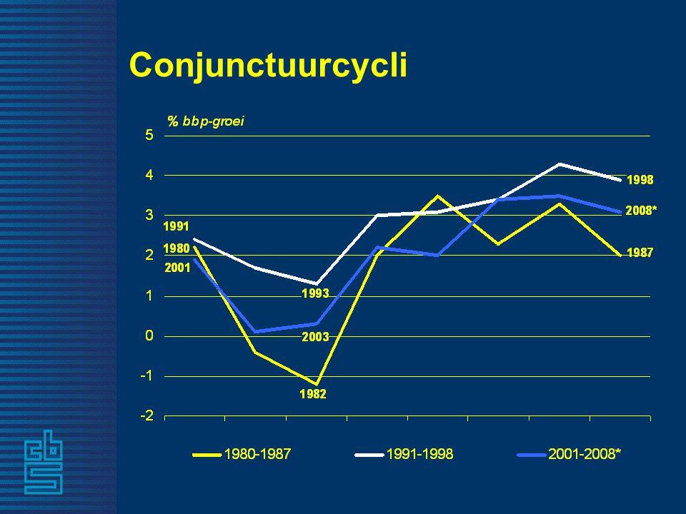 Conjunctuurcycli