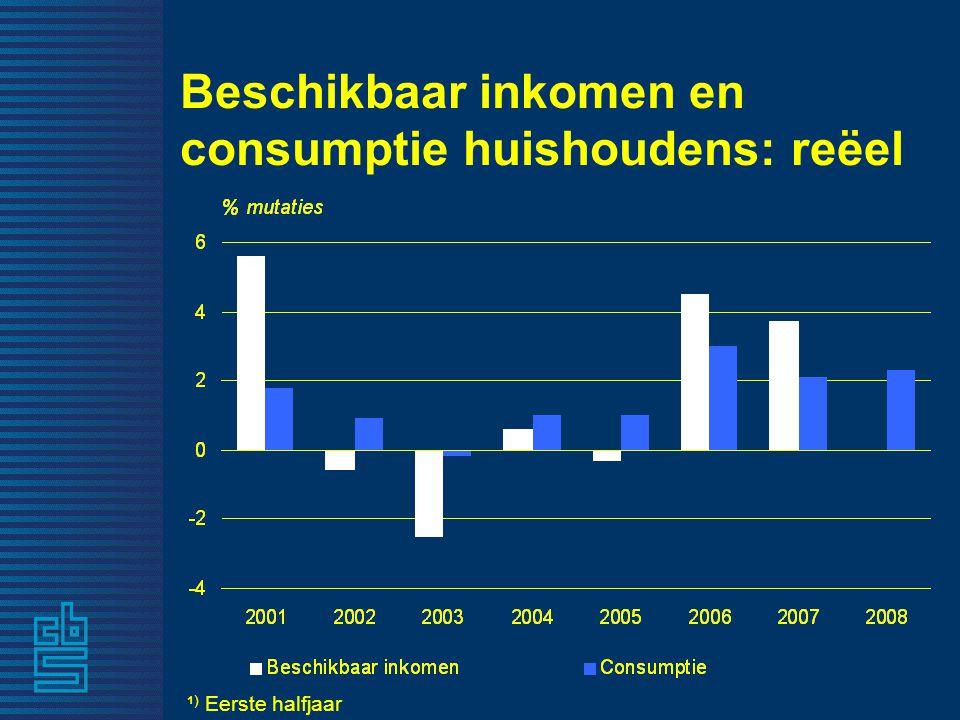 Beschikbaar inkomen en consumptie huishoudens: reëel ¹ ) Eerste halfjaar