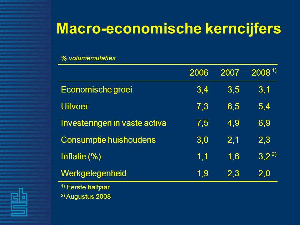 Macro-economische kerncijfers % volumemutaties 200620072008 1) Economische groei3,4 3,5 3,1 Uitvoer7,3 6,5 5,4 Investeringen in vaste activa7,5 4,9 6,9 Consumptie huishoudens3,0 2,1 2,3 Inflatie (%)1,1 1,6 3,2 2) Werkgelegenheid1,9 2,3 2,0 1) Eerste halfjaar 2) Augustus 2008