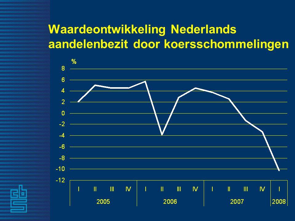Waardeontwikkeling Nederlands aandelenbezit door koersschommelingen
