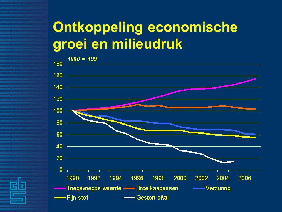 Ontkoppeling economische groei en milieudruk