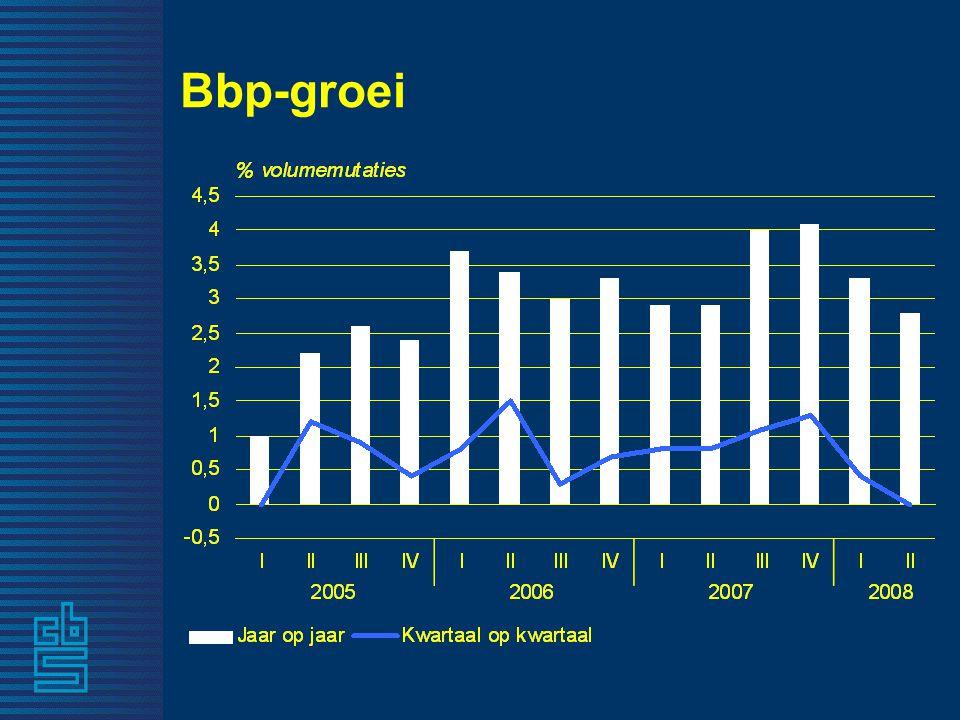 Bbp-groei