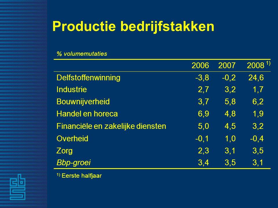 Productie bedrijfstakken 3,1 3,5 -0,4 3,2 1,9 6,2 1,7 24,6 2008 1) Eerste halfjaar 3,53,4Bbp-groei 3,12,3Zorg 1,0-0,1Overheid 4,55,0 Financiële en zakelijke diensten 4,86,9Handel en horeca 5,83,7Bouwnijverheid 3,22,7Industrie -0,2-3,8Delfstoffenwinning 1) 20072006 % volumemutaties